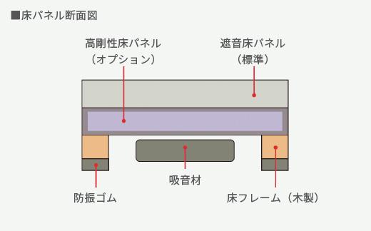 床パネル断面図
